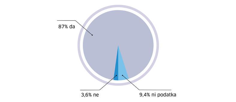 zadovoljstvo kupcev graf